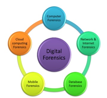 iRecovery Analisi Forense